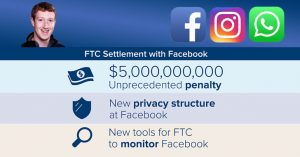 Facebook Agrees to Pay $5 Billion Fine and Setup New Privacy Program for 20 Years