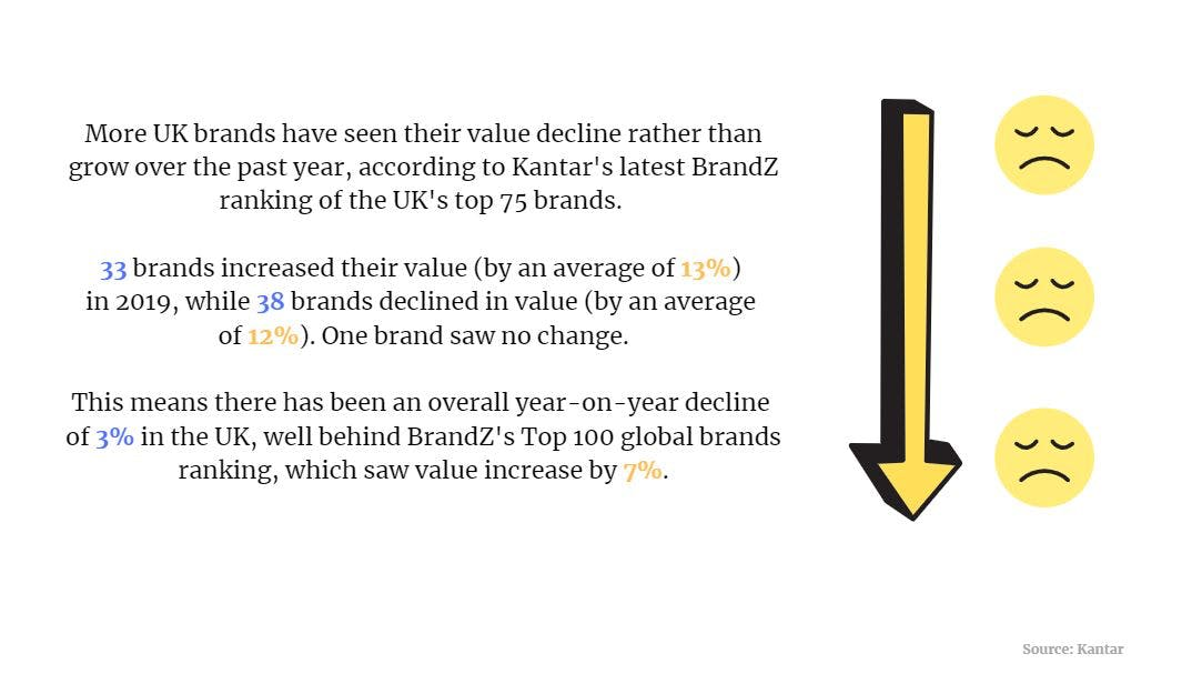 Brand value, buying power, programmatic: 5 killer stats to start your week