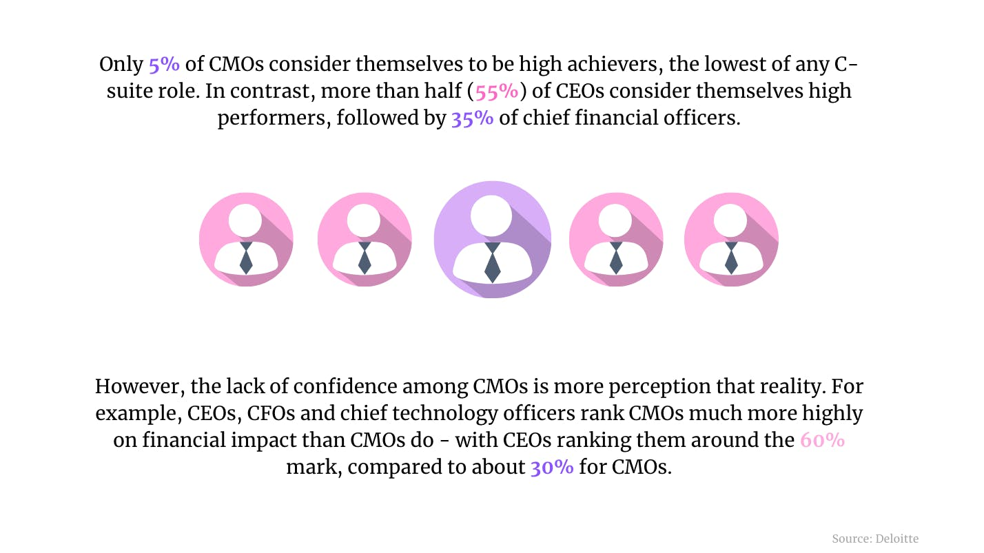 CMO confidence, cash v card, ad spend: 5 killer stats to start your week