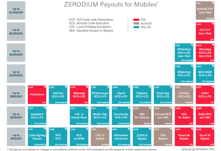 zerodium prices table