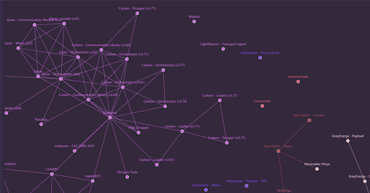 Russian APT Map Reveals 22,000 Connections Between 2000 Malware Samples