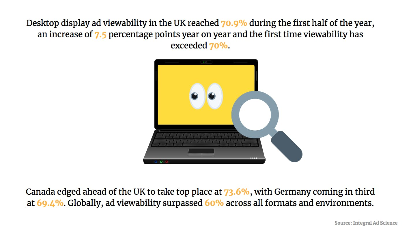 Viewability, retail footfall, voice assistants: Five killer stats to start your week