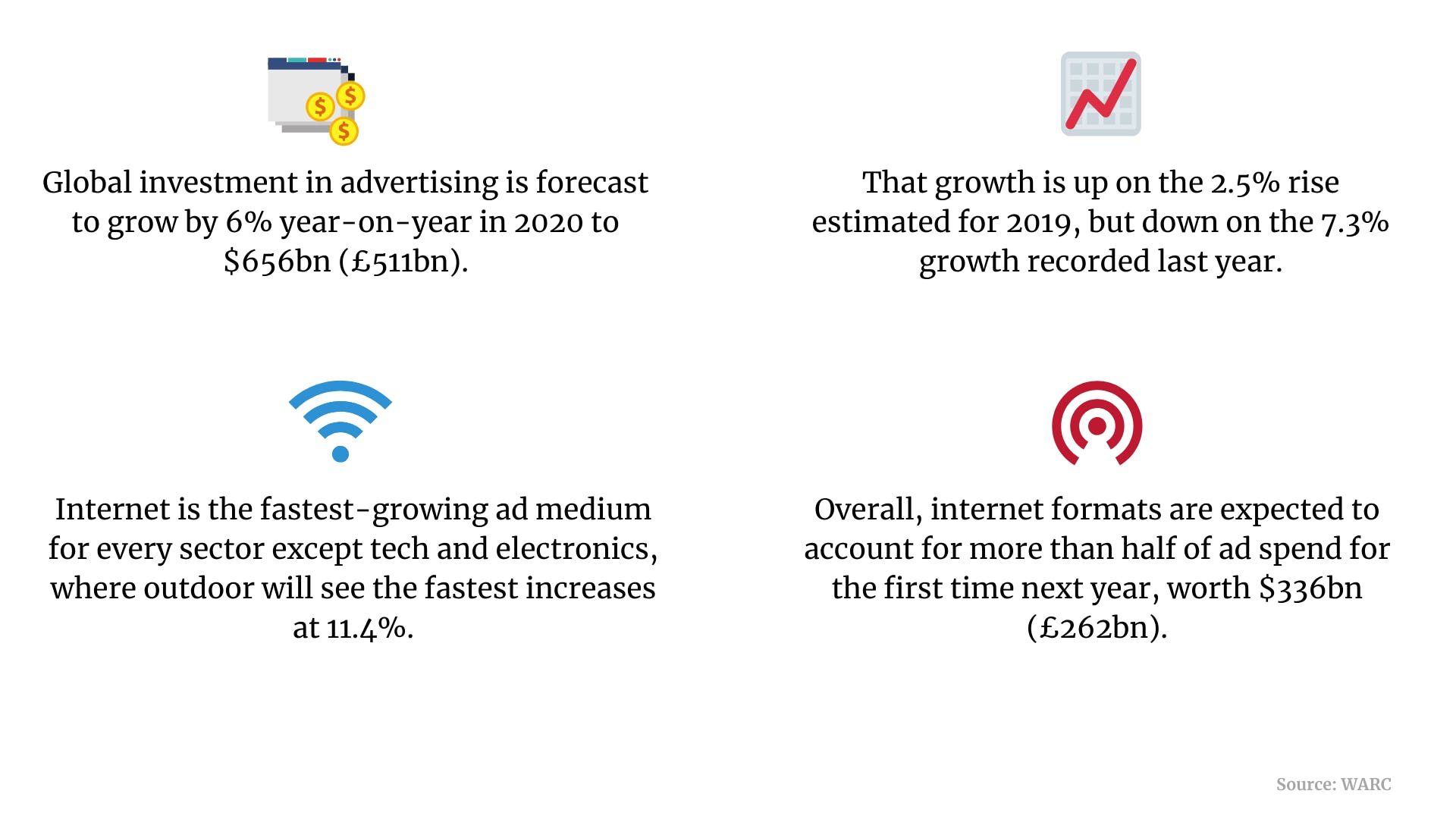 Global ad spend, switching customers and B2B digital experiences: 5 killer stats to start your week