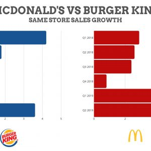 Marketers praise Burger King but McDonald's is more deserving