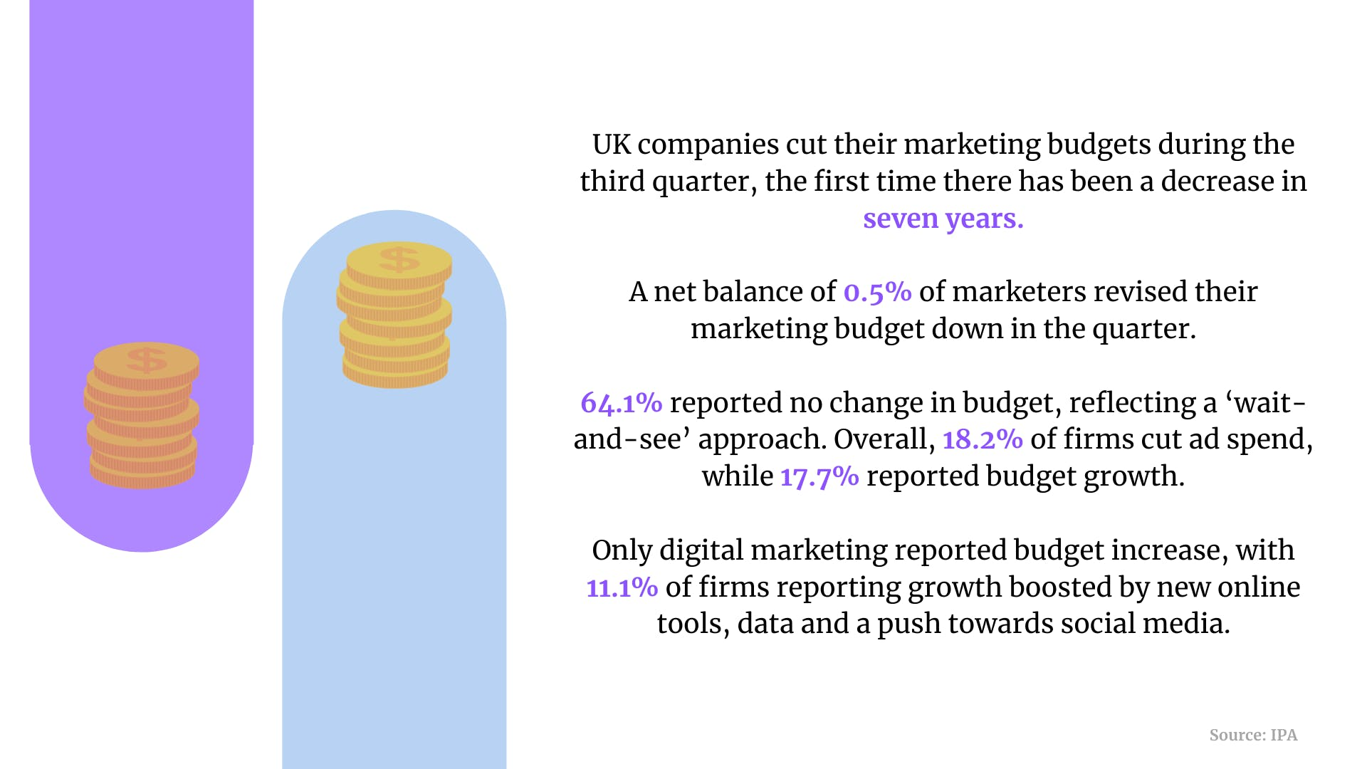 Marketing budgets, digital spend, data skills: 5 killer stats to start your week