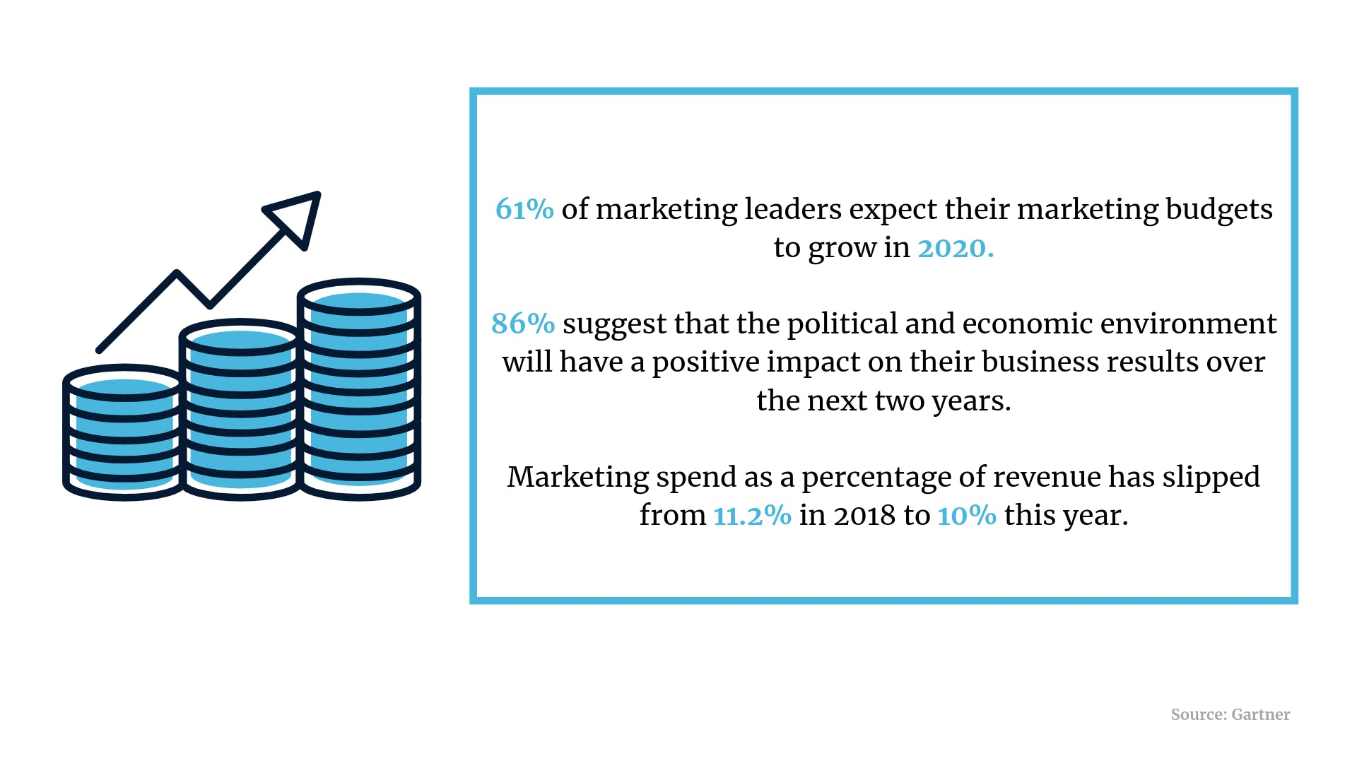 Marketing budgets, email marketing, GDPR training: 5 killer stats to start your week