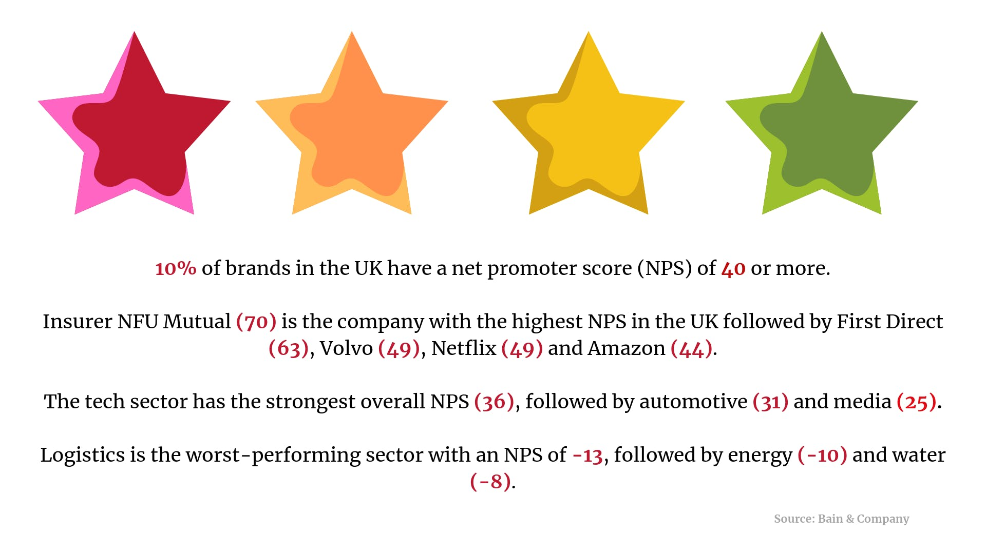 NPS, footfall, martech: 5 killer stats to start your week