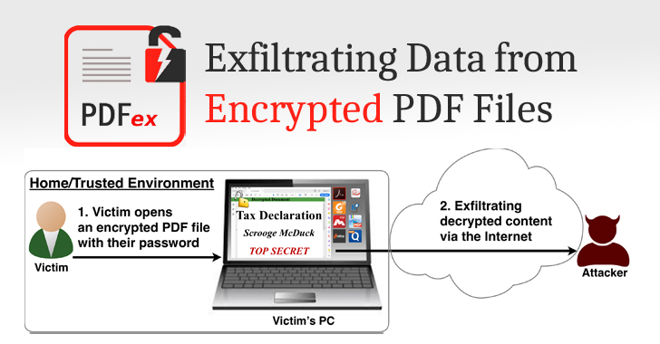 Researchers Find New Hack to Read Content Of Password Protected PDF Files