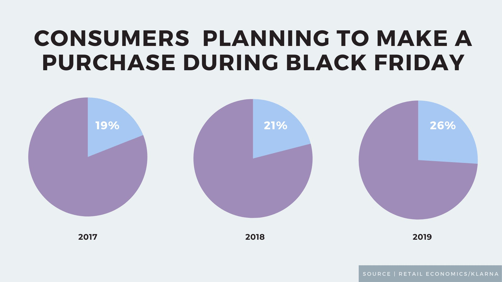 Black Friday, data concerns, online sales: 5 killer stats to start your week