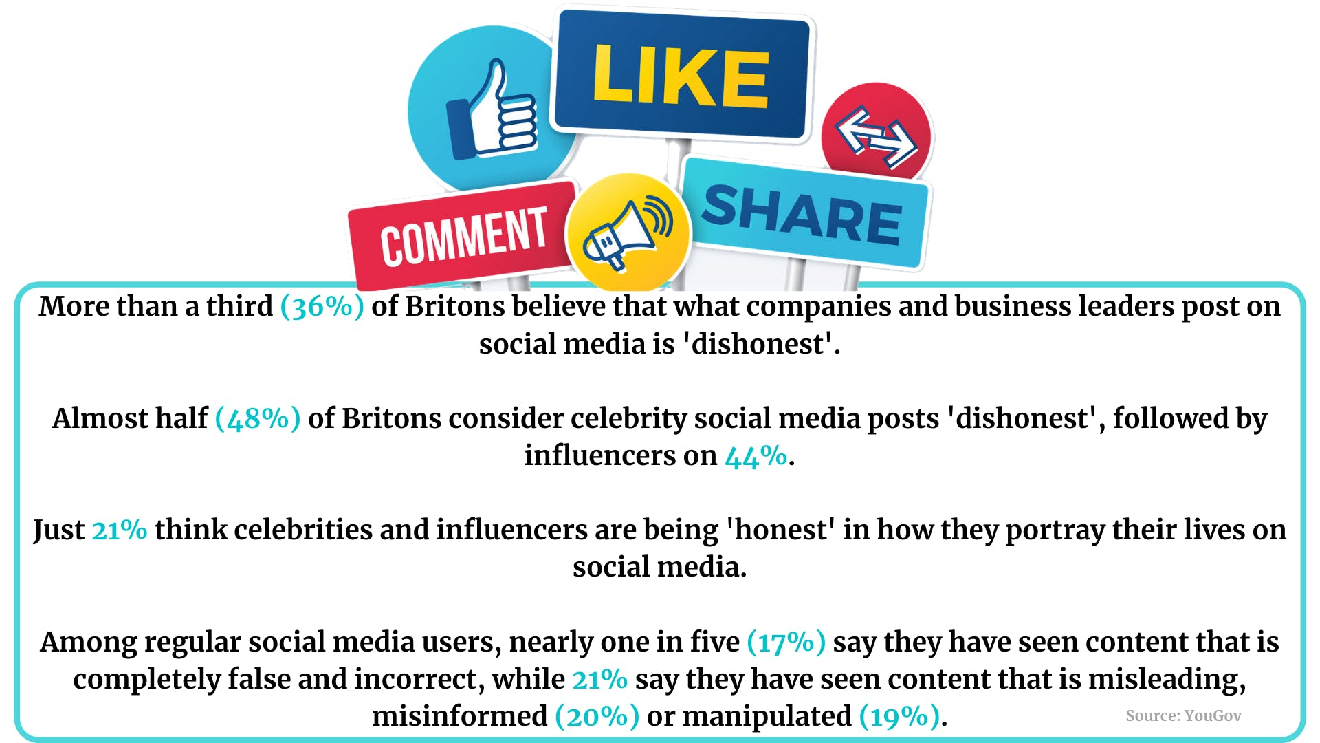 Christmas ad spend, consumer confidence, 'dishonest' social posts: 5 killer stats to start your week