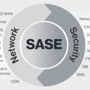 Gartner Says the Future of Network Security Lies with SASE