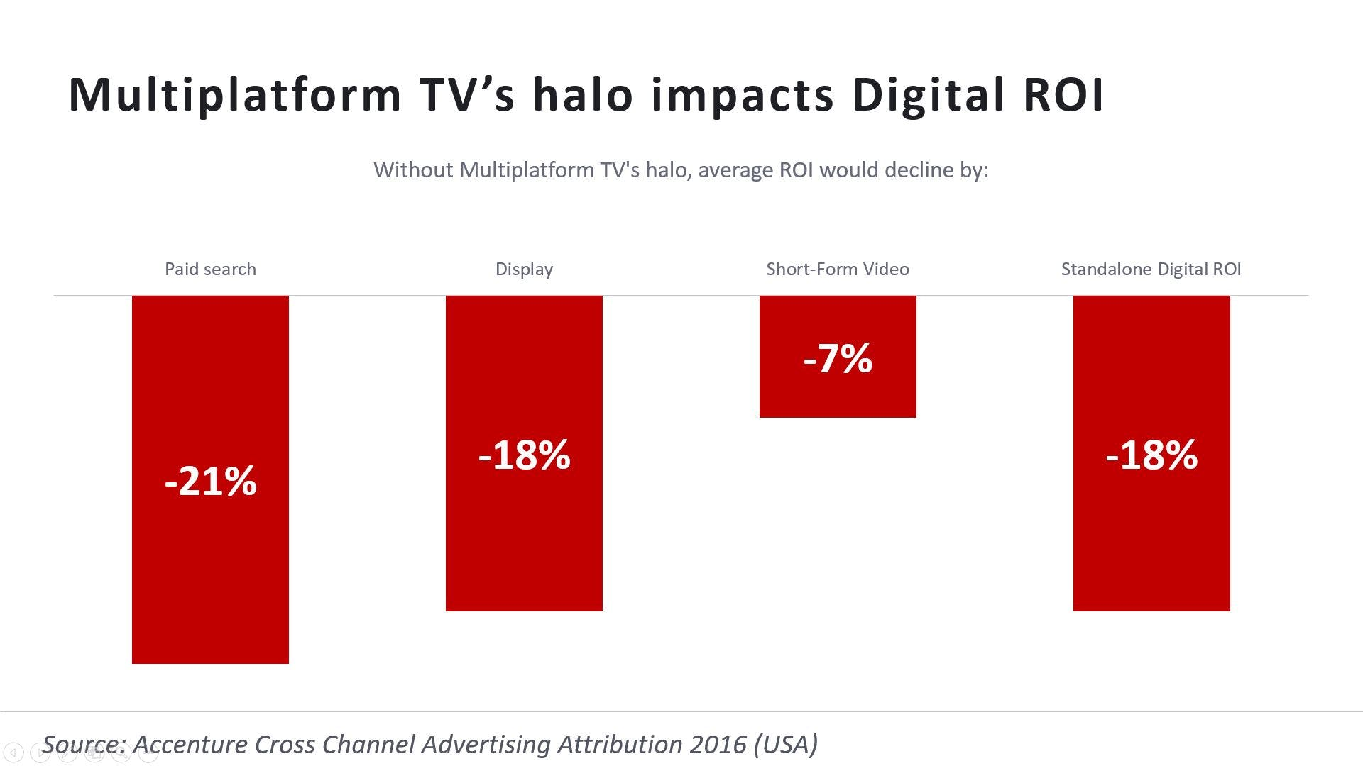 Why Press Shouldnt Be Your Source For >> Ignoring Tv Is A Strange Choice For A Big Brand N3x0