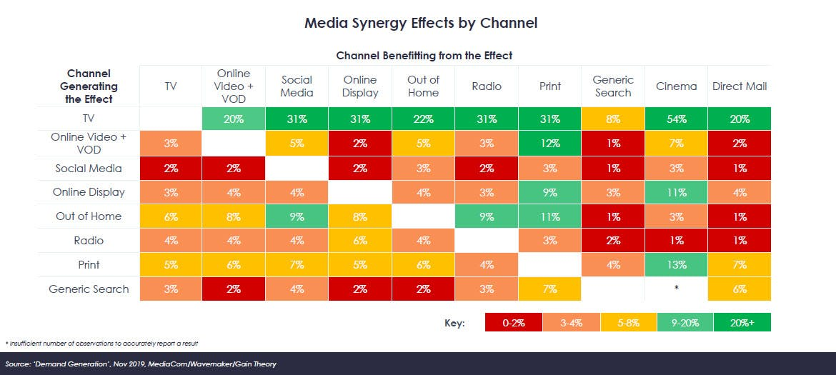 media synergy effects by channel