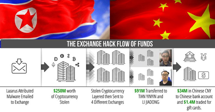 2 Chinese Charged with Laundering $100 Million for North Korean Hackers