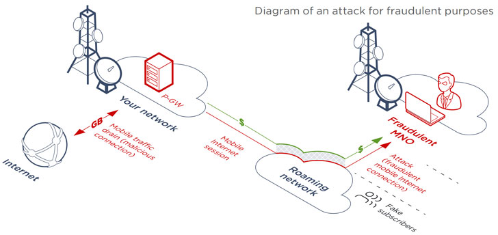 hacking mobile networks