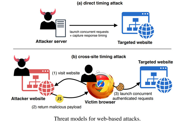 timing side channel attack
