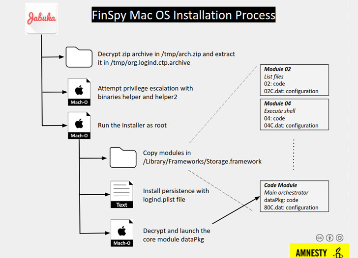 finspy malware for macos hacking