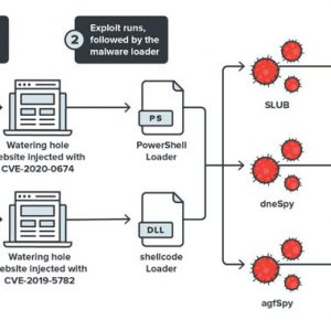 Browser Bugs Exploited to Install 2 New Backdoors on Targeted Computers