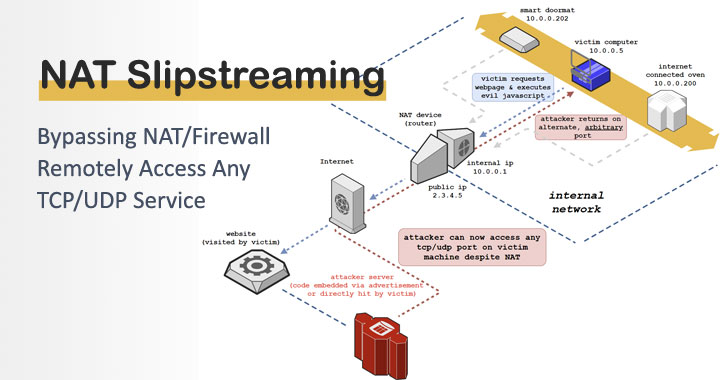 New NAT/Firewall Bypass Attack Lets Hackers Access Any TCP/UDP Service
