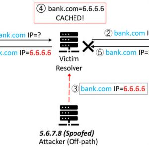SAD DNS — New Flaws Re-Enable DNS Cache Poisoning Attacks