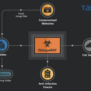Hackers Now Hiding ObliqueRAT Payload in Images to Evade Detection