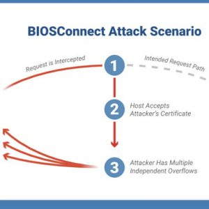 BIOS Disconnect: New High-Severity Bugs Affect 128 Dell PC and Tablet Models