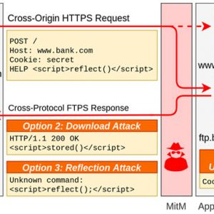 New TLS Attack Lets Attackers Launch Cross-Protocol Attacks Against Secure Sites